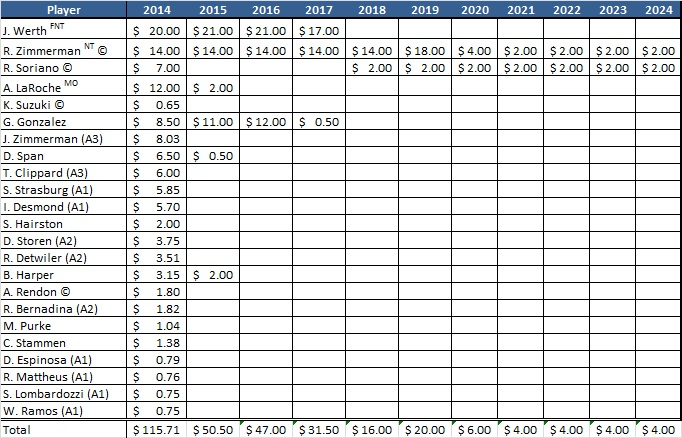 Nationals Payroll - 2014 - 2024
