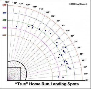 Robinson  Cano's 2013 HRs with no park overlay