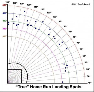 Justin  Upton's 2014 HRs with no park overlay