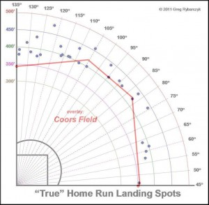 Justin  Upton's 2014 HRs with Coors Field overlay