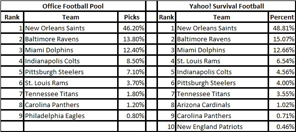 2015_Week_2_NFL_Survivor_Picks