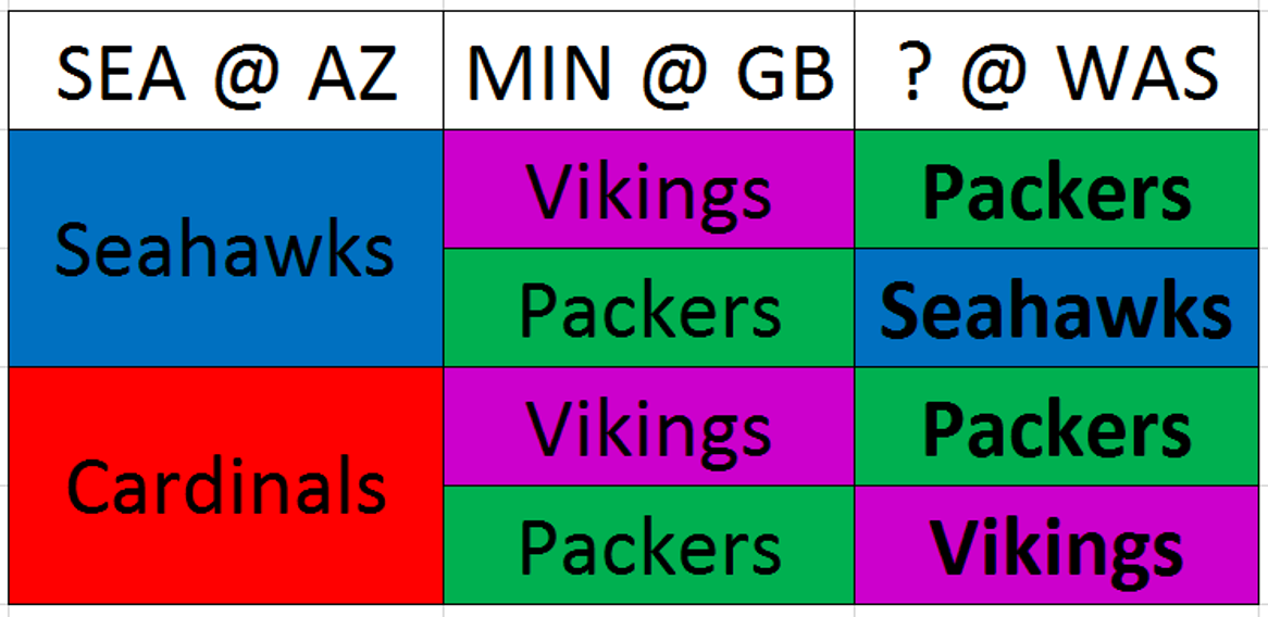 Playoff Scenarios going into Week 17